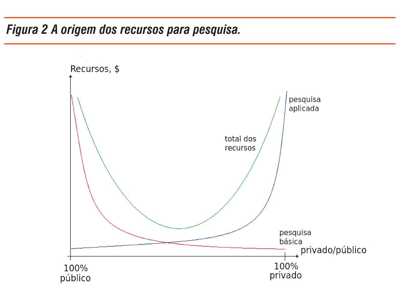Química e Derivados - A origem dos recursos para pesquisa. ©QD Foto: Divulgação