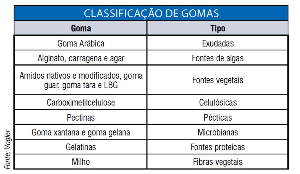 Química e Derivados - Classificação de Gomas