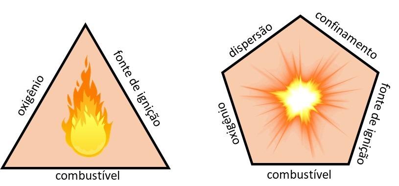 Química e Derivados - Segurança de Processos – Explosividade de pós - ABEQ ©QD Foto: Divulgação